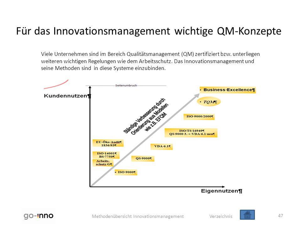 Methodenübersicht Innovationsmanagement Verzeichnis 47 Viele Unternehmen sind im Bereich Qualitätsmanagement (QM) zertifiziert bzw. unterliegen weiter