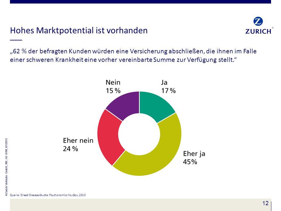 """12 Hohes Marktpotential ist vorhanden """"62 % der befragten Kunden würden eine Versicherung abschließen, die ihnen im Falle einer schweren Krankheit ein"""