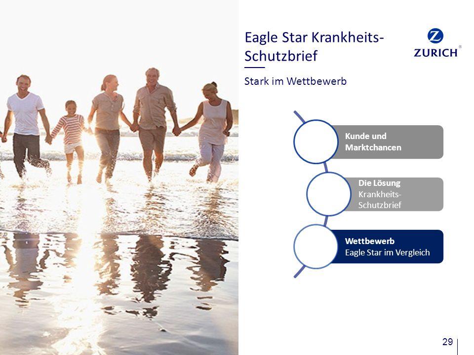 29 Eagle Star Krankheits- Schutzbrief Stark im Wettbewerb Kunde und Marktchancen Die Lösung Krankheits- Schutzbrief Wettbewerb Eagle Star im Vergleich