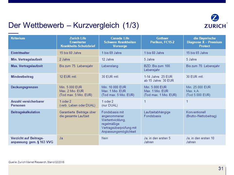 31 Der Wettbewerb – Kurzvergleich (1/3) Quelle: Zurich Market Research, Stand 02/2015 KriteriumZurich Life Erweiterter Krankheits-Schutzbrief Canada L