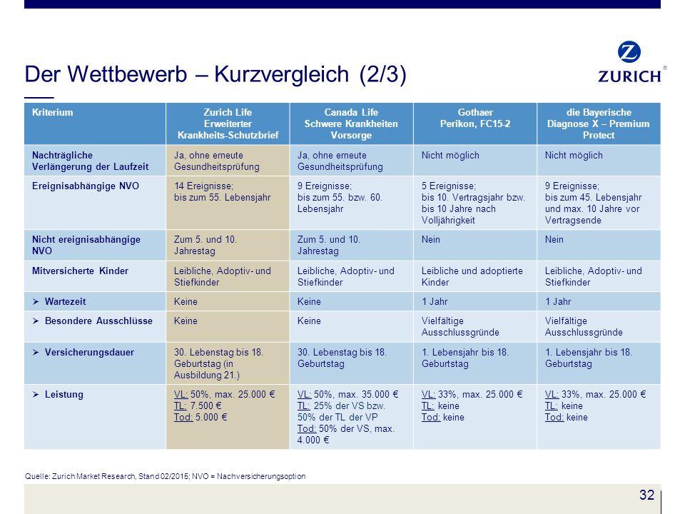32 Der Wettbewerb – Kurzvergleich (2/3) Quelle: Zurich Market Research, Stand 02/2015; NVO = Nachversicherungsoption KriteriumZurich Life Erweiterter