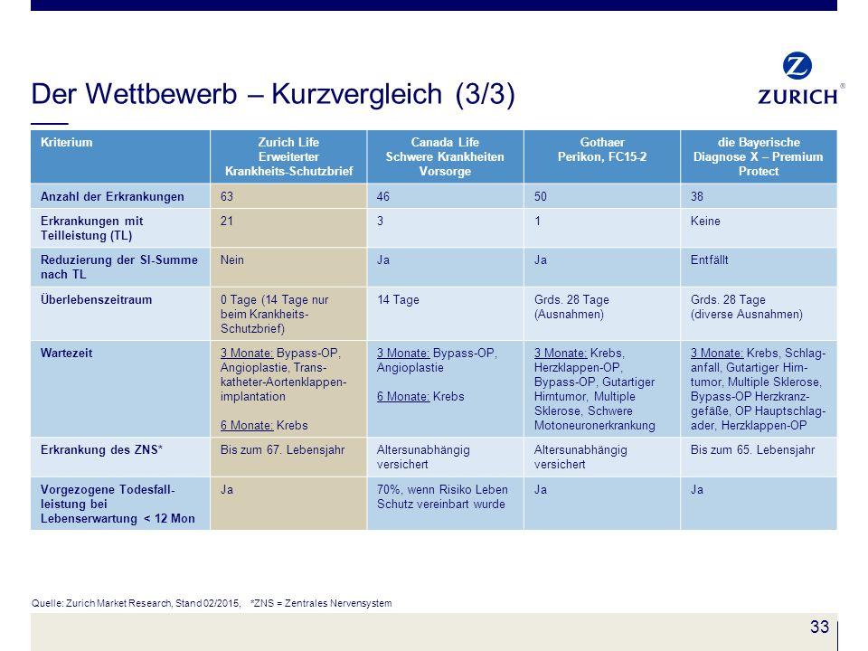 33 Der Wettbewerb – Kurzvergleich (3/3) Quelle: Zurich Market Research, Stand 02/2015, *ZNS = Zentrales Nervensystem KriteriumZurich Life Erweiterter