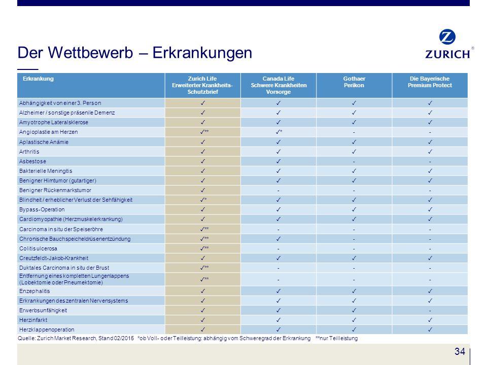 34 Der Wettbewerb – Erkrankungen Quelle: Zurich Market Research, Stand 02/2015 *ob Voll- oder Teilleistung: abhängig vom Schweregrad der Erkrankung **