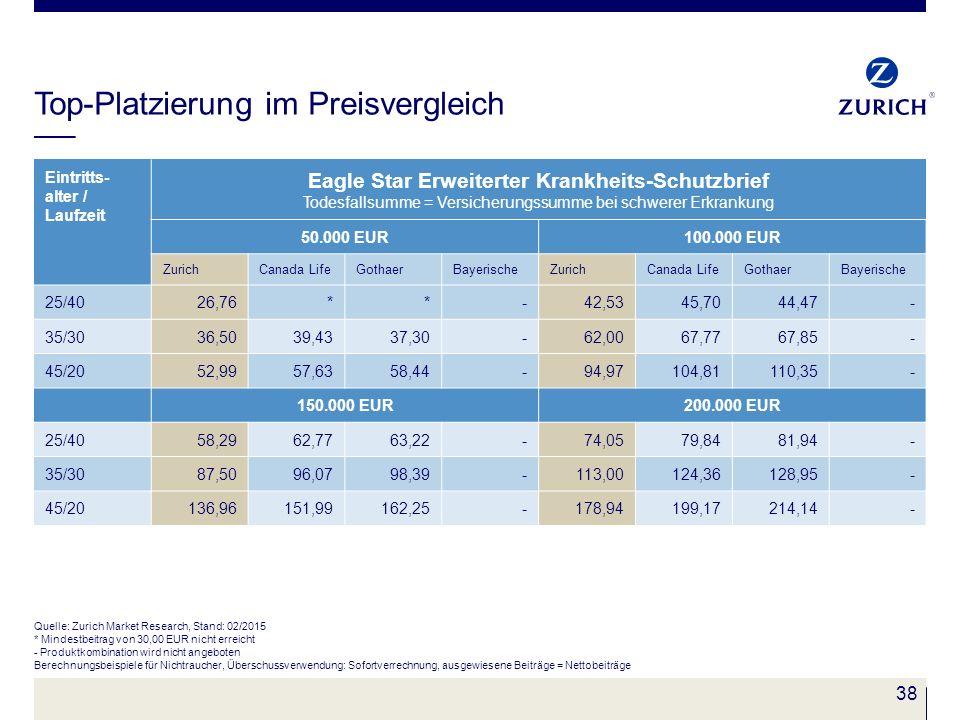 38 Top-Platzierung im Preisvergleich Quelle: Zurich Market Research, Stand: 02/2015 * Mindestbeitrag von 30,00 EUR nicht erreicht - Produktkombination