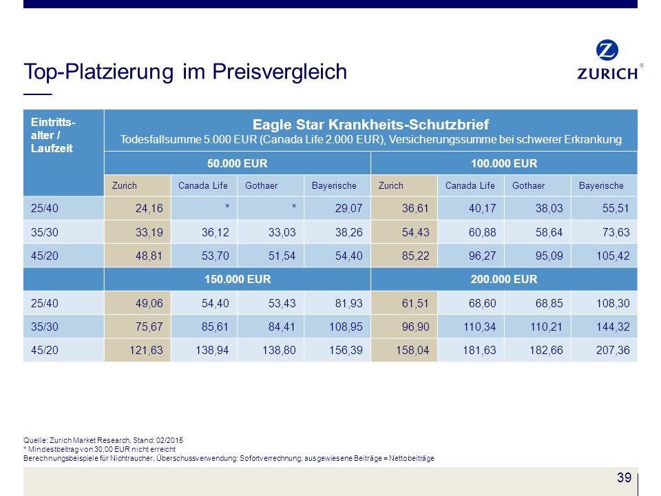 39 Top-Platzierung im Preisvergleich Eintritts- alter / Laufzeit Eagle Star Krankheits-Schutzbrief Todesfallsumme 5.000 EUR (Canada Life 2.000 EUR), V