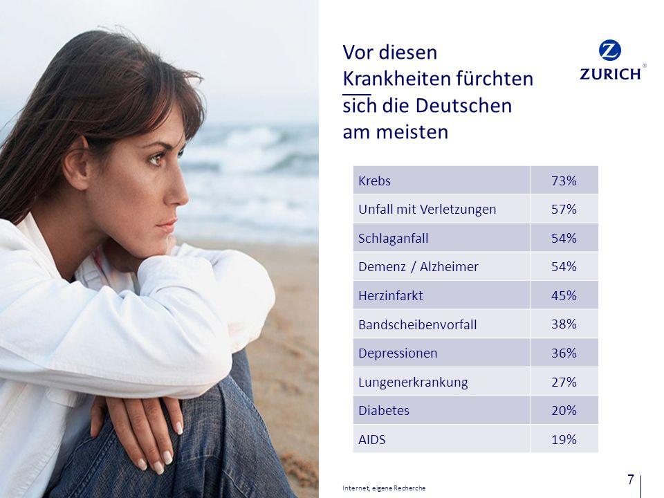 7 Internet, eigene Recherche Vor diesen Krankheiten fürchten sich die Deutschen am meisten Krebs 73% Unfall mit Verletzungen 57% Schlaganfall 54% Deme