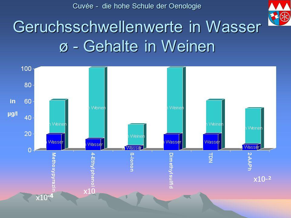 Cuvée - die hohe Schule der Oenologie Geruchsschwellenwerte in Wasser ø - Gehalte in Weinen x10 x10-² -4