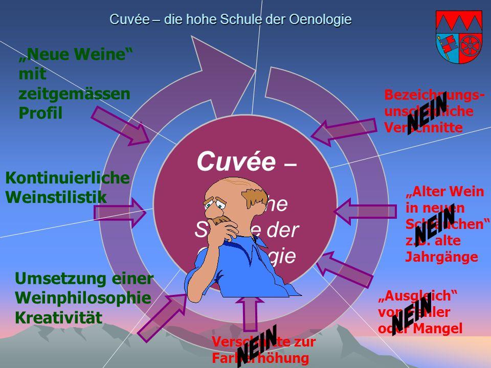 Cuvée – die hohe Schule der Oenologie Cuvée – die hohe Schule der Oenologie Bezeichnungs- unschädliche Verschnitte Umsetzung einer Weinphilosophie Kre
