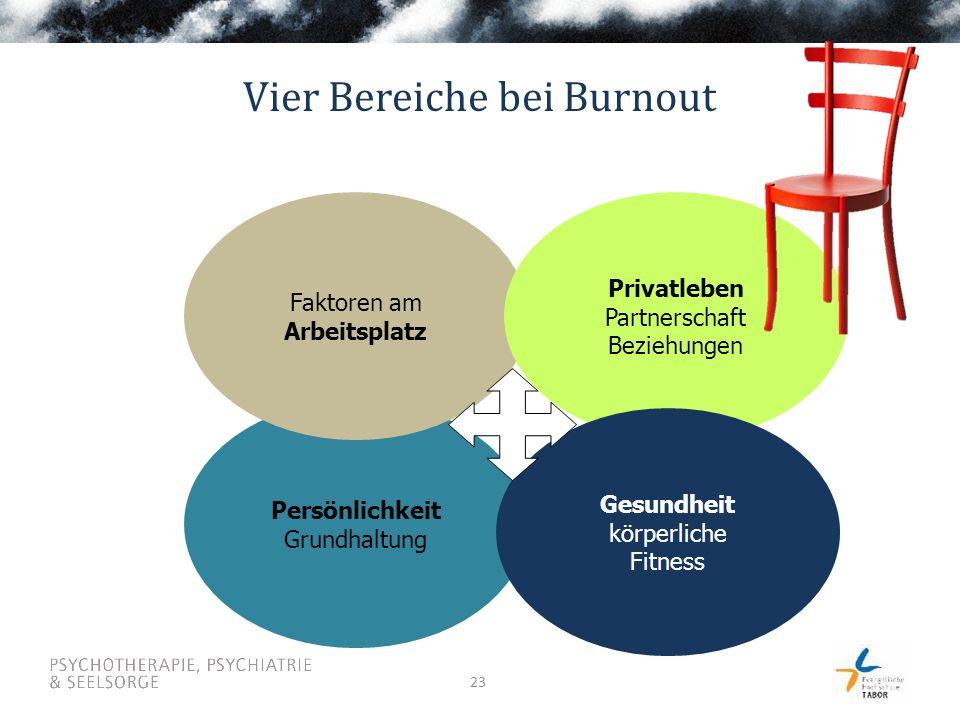 23 Persönlichkeit Grundhaltung Faktoren am Arbeitsplatz Privatleben Partnerschaft Beziehungen Gesundheit körperliche Fitness Vier Bereiche bei Burnout