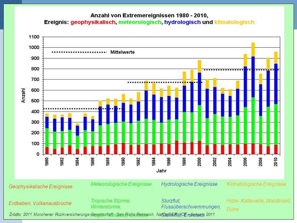 44. Źródło: 2011 Münchener Rückversicherungs-Gesellschaft, Geo Risks Research, NatCatSERVICE –January 2011 Geophysikalische Ereignisse Erdbeben, Vulka