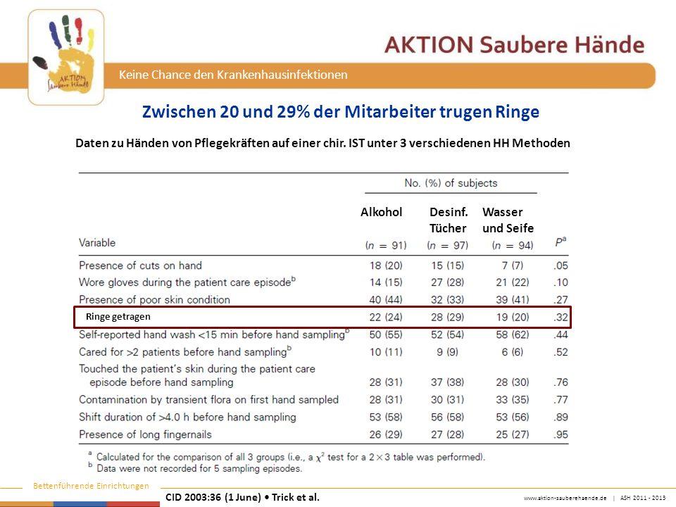 www.aktion-sauberehaende.de | ASH 2011 - 2013 Bettenführende Einrichtungen Keine Chance den Krankenhausinfektionen Zwischen 20 und 29% der Mitarbeiter trugen Ringe CID 2003:36 (1 June) Trick et al.