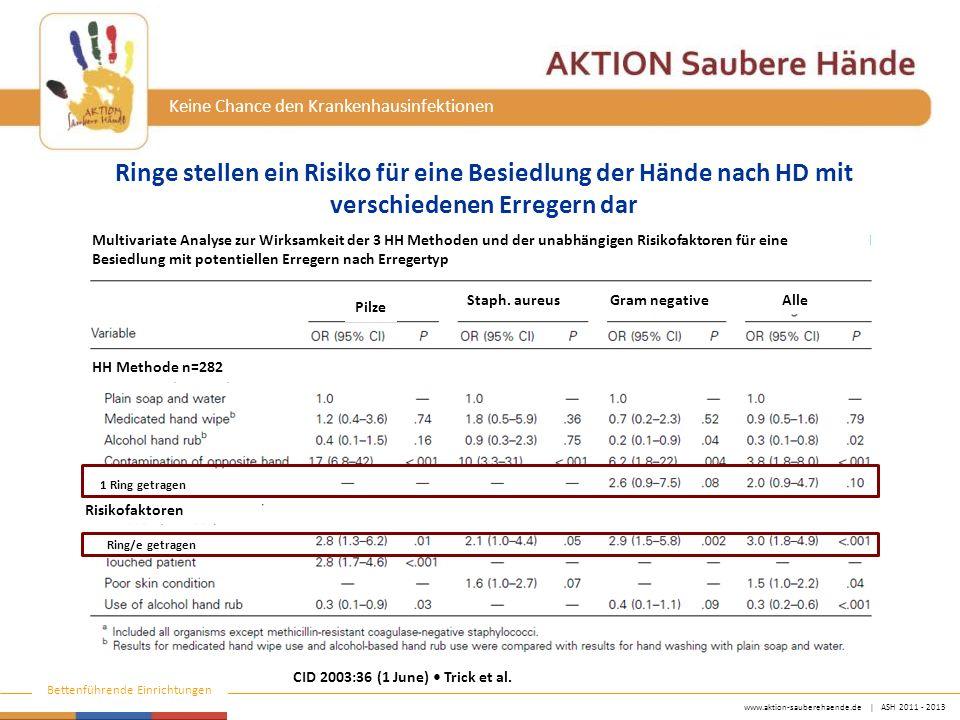 www.aktion-sauberehaende.de | ASH 2011 - 2013 Bettenführende Einrichtungen Keine Chance den Krankenhausinfektionen CID 2003:36 (1 June) Trick et al.