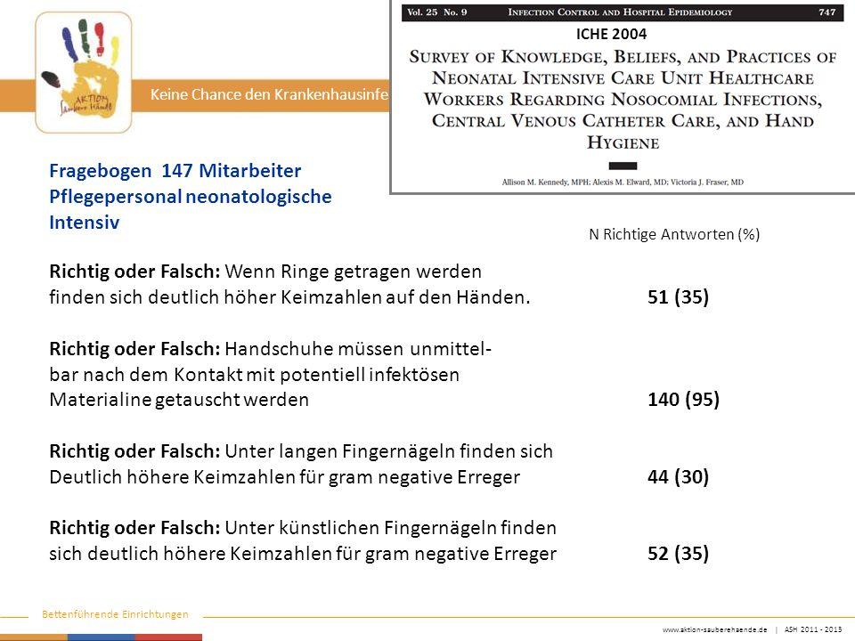 www.aktion-sauberehaende.de | ASH 2011 - 2013 Bettenführende Einrichtungen Keine Chance den Krankenhausinfektionen Richtig oder Falsch: Wenn Ringe getragen werden finden sich deutlich höher Keimzahlen auf den Händen.51 (35) Richtig oder Falsch: Handschuhe müssen unmittel- bar nach dem Kontakt mit potentiell infektösen Materialine getauscht werden 140 (95) Richtig oder Falsch: Unter langen Fingernägeln finden sich Deutlich höhere Keimzahlen für gram negative Erreger 44 (30) Richtig oder Falsch: Unter künstlichen Fingernägeln finden sich deutlich höhere Keimzahlen für gram negative Erreger 52 (35) Fragebogen 147 Mitarbeiter Pflegepersonal neonatologische Intensiv N Richtige Antworten (%) ICHE 2004