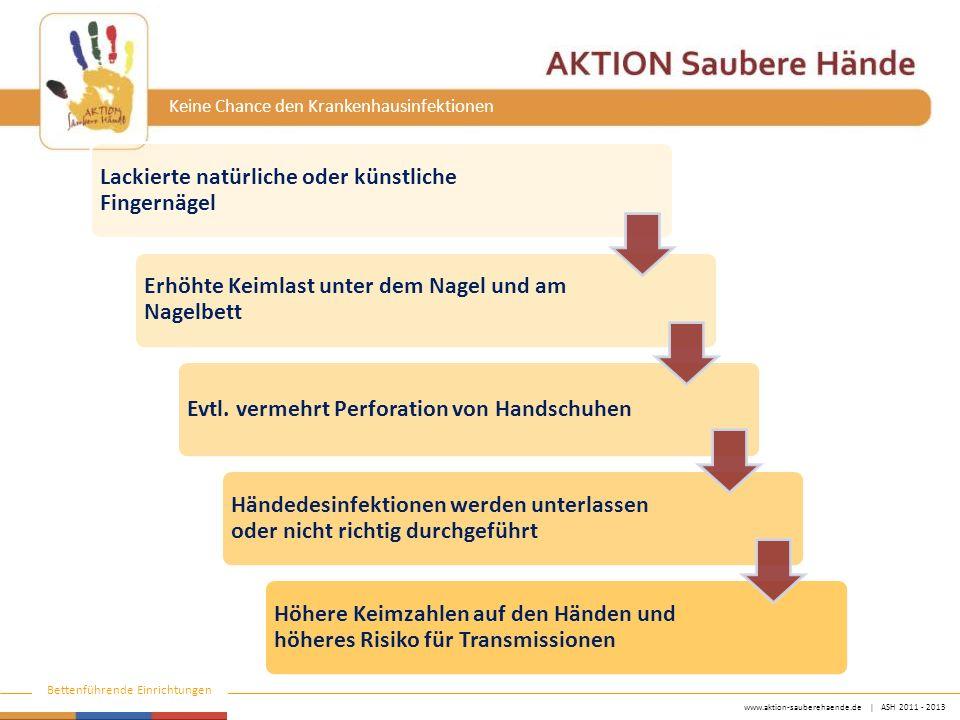 www.aktion-sauberehaende.de | ASH 2011 - 2013 Bettenführende Einrichtungen Keine Chance den Krankenhausinfektionen Lackierte natürliche oder künstliche Fingernägel Erhöhte Keimlast unter dem Nagel und am Nagelbett Evtl.