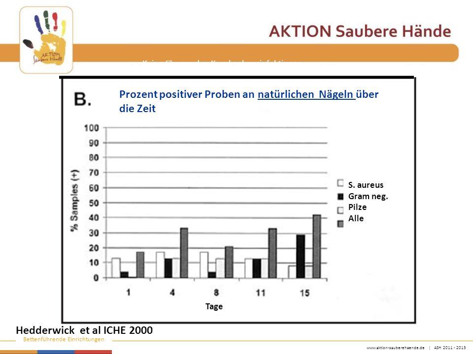www.aktion-sauberehaende.de | ASH 2011 - 2013 Bettenführende Einrichtungen Keine Chance den Krankenhausinfektionen Prozent positiver Proben an natürlichen Nägeln über die Zeit Hedderwick et al ICHE 2000 S.