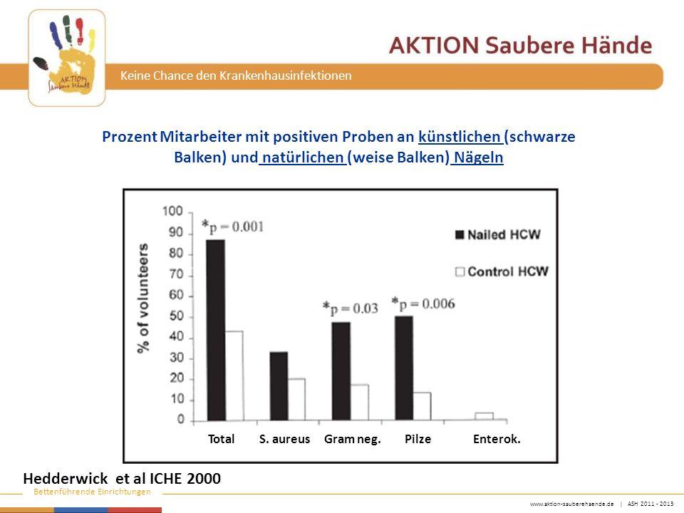www.aktion-sauberehaende.de   ASH 2011 - 2013 Bettenführende Einrichtungen Keine Chance den Krankenhausinfektionen Hedderwick et al ICHE 2000 Prozent