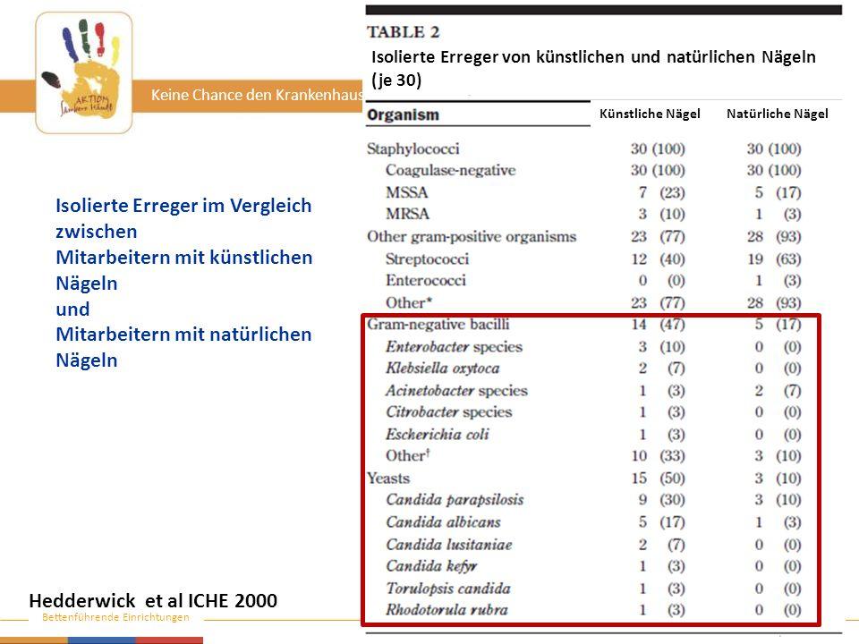 www.aktion-sauberehaende.de | ASH 2011 - 2013 Bettenführende Einrichtungen Keine Chance den Krankenhausinfektionen Hedderwick et al ICHE 2000 Isolierte Erreger im Vergleich zwischen Mitarbeitern mit künstlichen Nägeln und Mitarbeitern mit natürlichen Nägeln Isolierte Erreger von künstlichen und natürlichen Nägeln (je 30) Künstliche NägelNatürliche Nägel