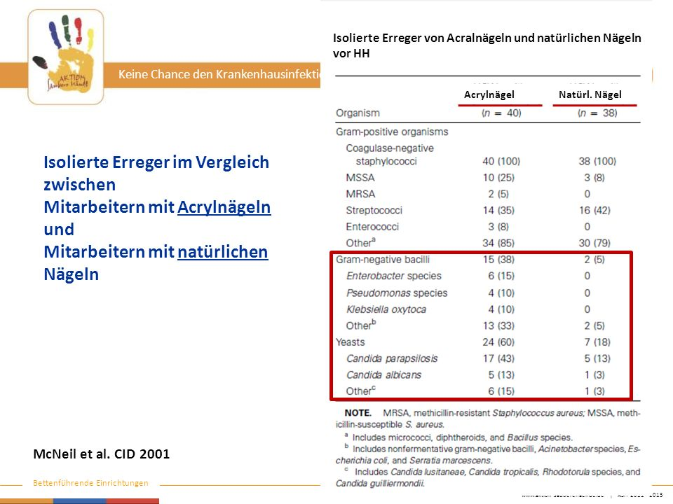 www.aktion-sauberehaende.de   ASH 2011 - 2013 Bettenführende Einrichtungen Keine Chance den Krankenhausinfektionen McNeil et al. CID 2001 Isolierte Er