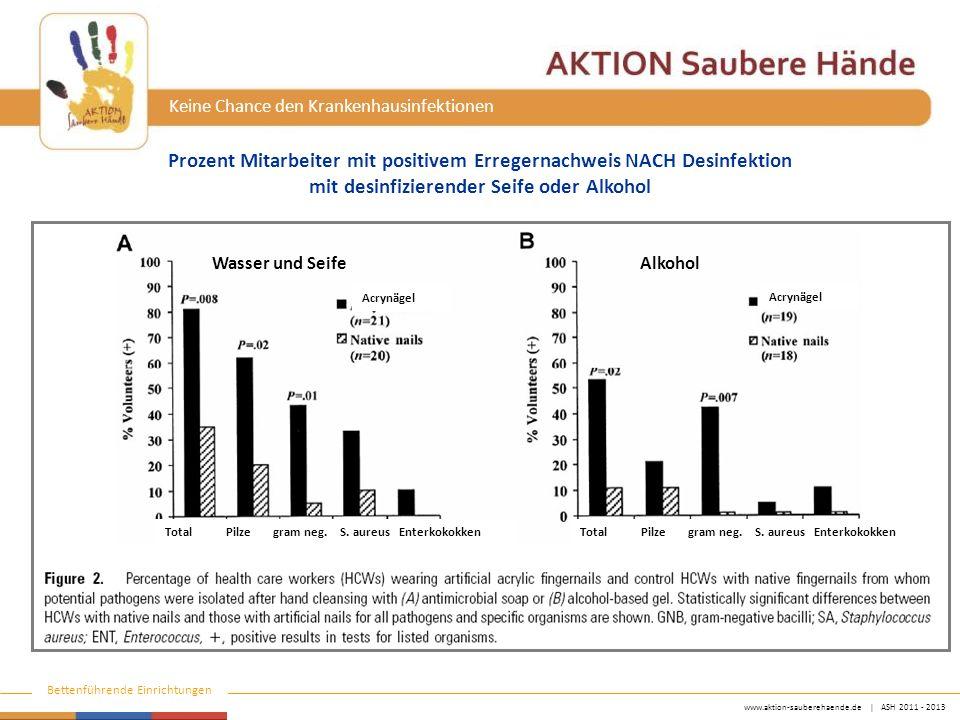 www.aktion-sauberehaende.de   ASH 2011 - 2013 Bettenführende Einrichtungen Keine Chance den Krankenhausinfektionen Prozent Mitarbeiter mit positivem E