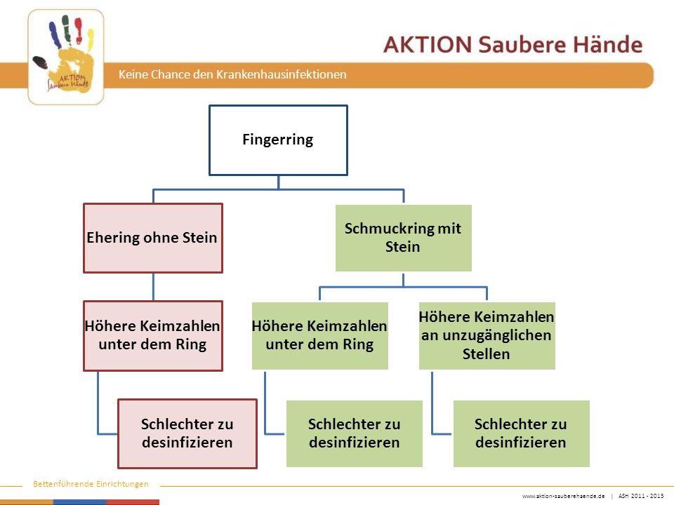 www.aktion-sauberehaende.de   ASH 2011 - 2013 Bettenführende Einrichtungen Keine Chance den Krankenhausinfektionen Fingerring Ehering ohne Stein Höher