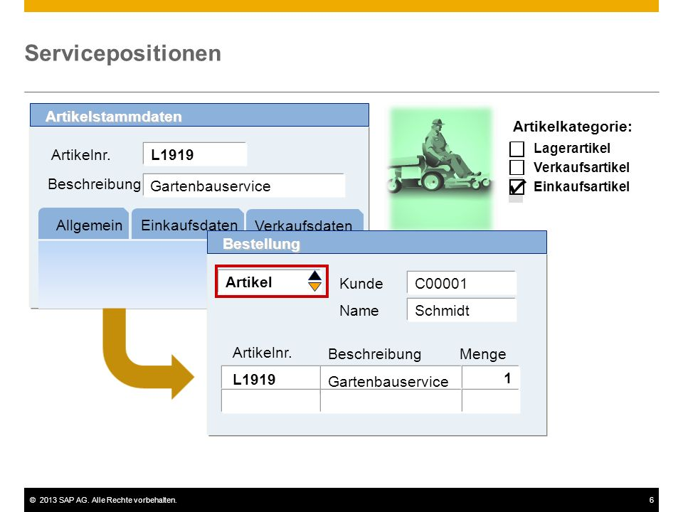 ©2013 SAP AG. Alle Rechte vorbehalten.6 Servicepositionen L1919 Allgemein Artikelstammdaten Einkaufsdaten Verkaufsdaten Gartenbauservice Beschreibung