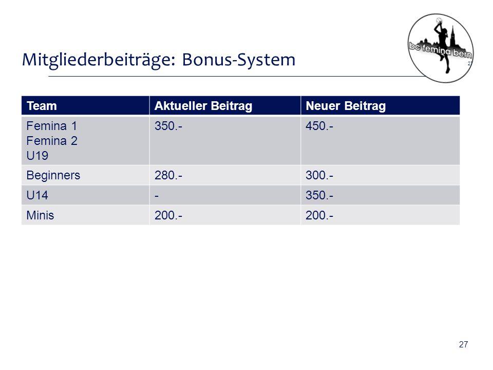 Mitgliederbeiträge: Bonus-System TeamAktueller BeitragNeuer Beitrag Femina 1 Femina 2 U19 350.-450.- Beginners280.-300.- U14-350.- Minis200.- 27