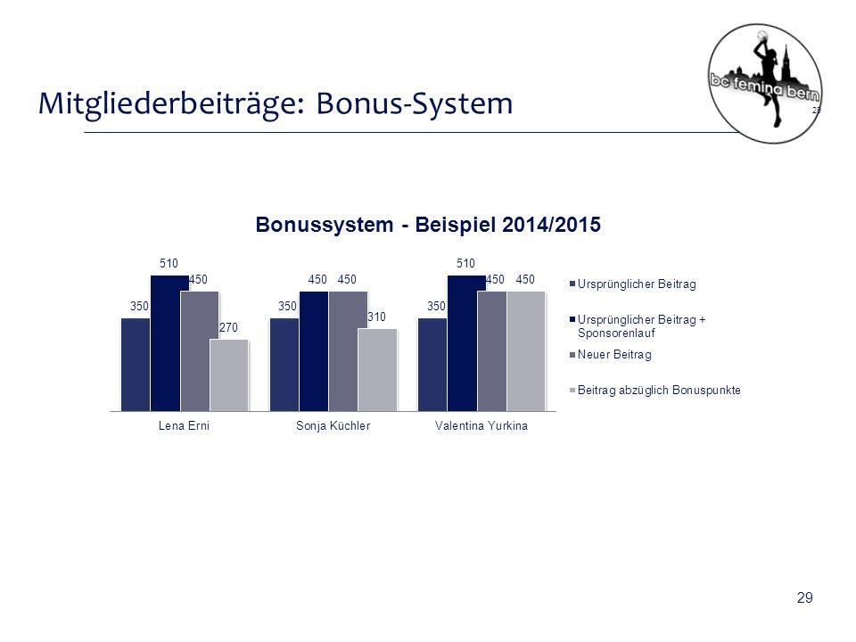 Mitgliederbeiträge: Bonus-System 29