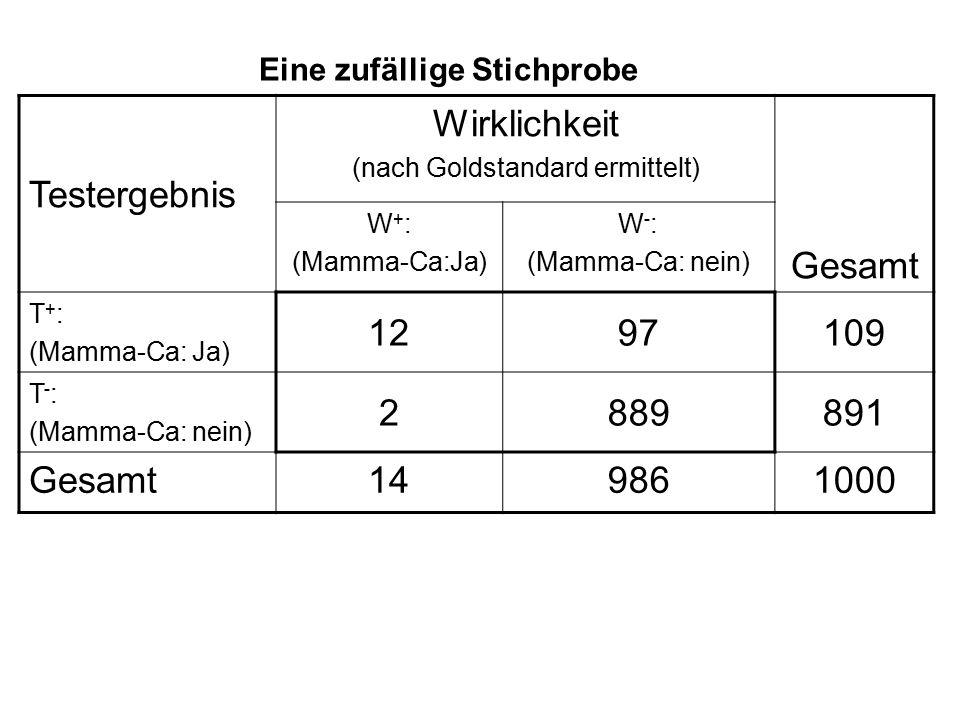 Testergebnis Wirklichkeit (nach Goldstandard ermittelt) Gesamt W + : (Mamma-Ca:Ja) W - : (Mamma-Ca: nein) T + : (Mamma-Ca: Ja) 1297109 T - : (Mamma-Ca: nein) 2889891 Gesamt149861000 Eine zufällige Stichprobe
