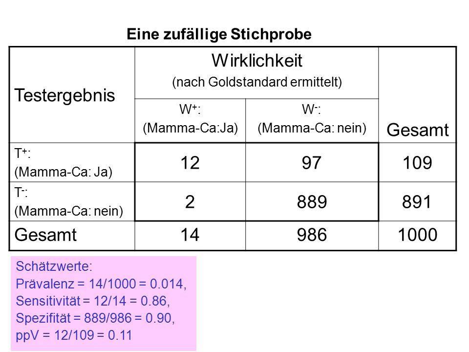 Testergebnis Wirklichkeit (nach Goldstandard ermittelt) Gesamt W + : (Mamma-Ca:Ja) W - : (Mamma-Ca: nein) T + : (Mamma-Ca: Ja) 1297109 T - : (Mamma-Ca: nein) 2889891 Gesamt149861000 Eine zufällige Stichprobe Schätzwerte: Prävalenz = 14/1000 = 0.014, Sensitivität = 12/14 = 0.86, Spezifität = 889/986 = 0.90, ppV = 12/109 = 0.11