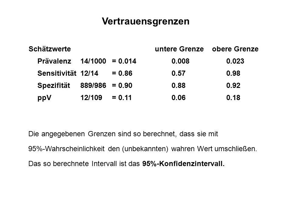 Vertrauensgrenzen Schätzwerte untere Grenzeobere Grenze Prävalenz14/1000= 0.0140.0080.023 Sensitivität12/14= 0.860.570.98 Spezifität889/986= 0.900.880.92 ppV12/109= 0.110.060.18 Die angegebenen Grenzen sind so berechnet, dass sie mit 95%-Wahrscheinlichkeit den (unbekannten) wahren Wert umschließen.