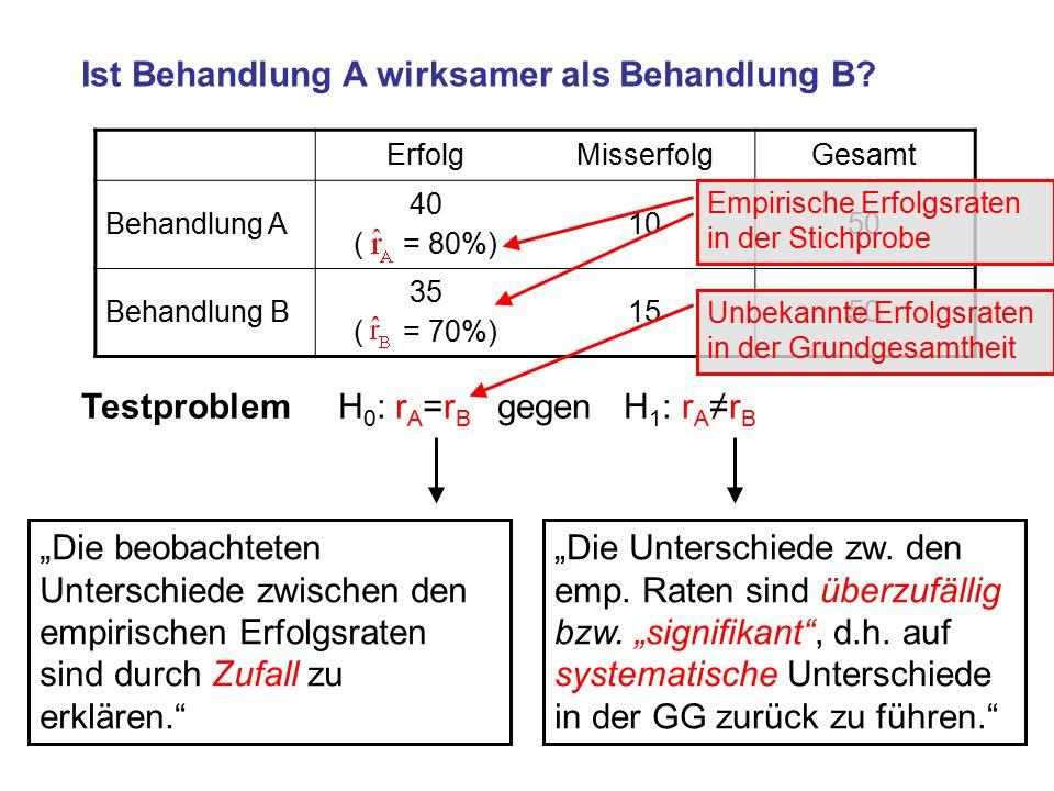 ErfolgMisserfolgGesamt Behandlung A 40 ( = 80%) 1050 Behandlung B 35 ( = 70%) 1550 Ist Behandlung A wirksamer als Behandlung B.