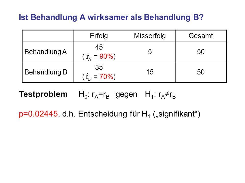 ErfolgMisserfolgGesamt Behandlung A 45 ( = 90%) 550 Behandlung B 35 ( = 70%) 1550 Ist Behandlung A wirksamer als Behandlung B.