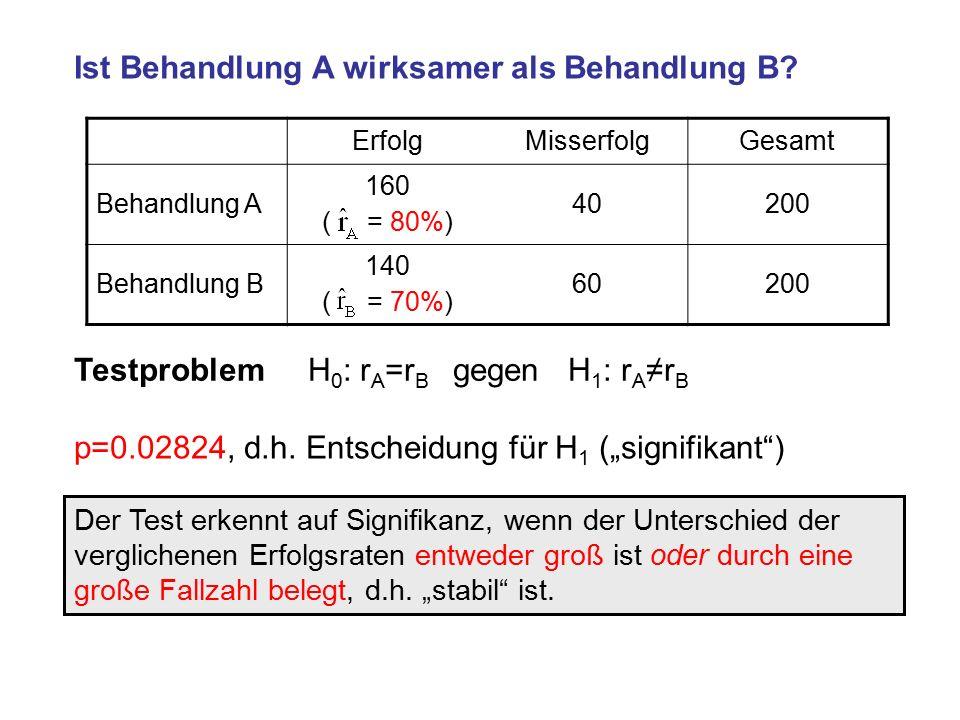 ErfolgMisserfolgGesamt Behandlung A 160 ( = 80%) 40200 Behandlung B 140 ( = 70%) 60200 Ist Behandlung A wirksamer als Behandlung B.