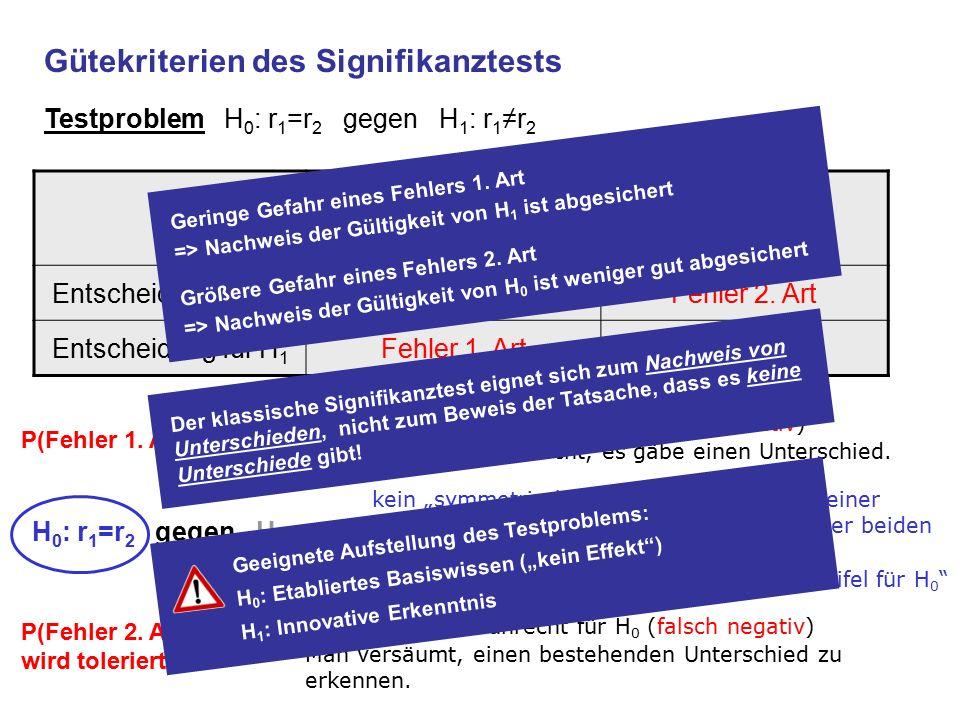 """kein """"symmetrisches Verfahren im Sinne einer Entscheidung für die """"wahrscheinlichere der beiden Hypothesen stattdessen konservativer Ansatz: """"Im Zweifel für H 0 Gütekriterien des Signifikanztests Testproblem H 0 : r 1 =r 2 gegen H 1 : r 1 ≠r 2 Fehler 1."""