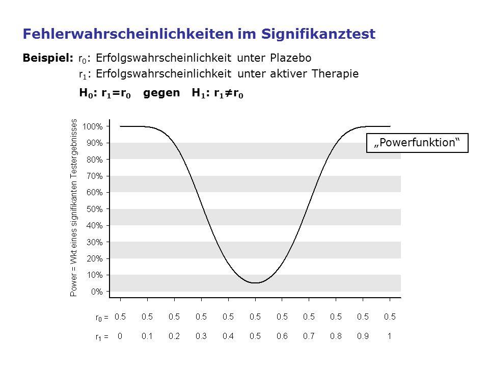 """Fehlerwahrscheinlichkeiten im Signifikanztest Beispiel: r 0 : Erfolgswahrscheinlichkeit unter Plazebo r 1 : Erfolgswahrscheinlichkeit unter aktiver Therapie H 0 : r 1 =r 0 gegen H 1 : r 1 ≠r 0 """"Powerfunktion"""