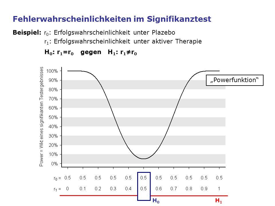 """H1H1 H0H0 Fehlerwahrscheinlichkeiten im Signifikanztest Beispiel: r 0 : Erfolgswahrscheinlichkeit unter Plazebo r 1 : Erfolgswahrscheinlichkeit unter aktiver Therapie H 0 : r 1 =r 0 gegen H 1 : r 1 ≠r 0 """"Powerfunktion"""