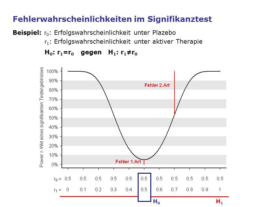 H1H1 H0H0 Fehlerwahrscheinlichkeiten im Signifikanztest Beispiel: r 0 : Erfolgswahrscheinlichkeit unter Plazebo r 1 : Erfolgswahrscheinlichkeit unter aktiver Therapie H 0 : r 1 =r 0 gegen H 1 : r 1 ≠r 0