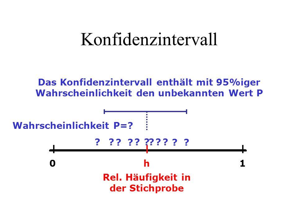 Konfidenzintervall ― h ―― 01 Rel.Häufigkeit in der Stichprobe Wahrscheinlichkeit P=.