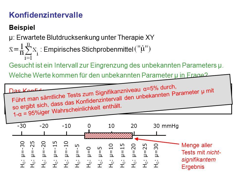 Konfidenzintervalle Beispiel µ: Erwartete Blutdrucksenkung unter Therapie XY : Empirisches Stichprobenmittel Gesucht ist ein Intervall zur Eingrenzung des unbekannten Parameters µ.