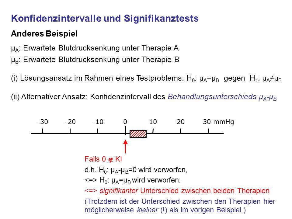 Konfidenzintervalle und Signifikanztests Anderes Beispiel µ A : Erwartete Blutdrucksenkung unter Therapie A µ B : Erwartete Blutdrucksenkung unter Therapie B (i) Lösungsansatz im Rahmen eines Testproblems: H 0 : μ A =μ B gegen H 1 : μ A ≠μ B (ii) Alternativer Ansatz: Konfidenzintervall des Behandlungsunterschieds μ A -μ B 0-10-20-30102030 mmHg Falls 0  KI d.h.