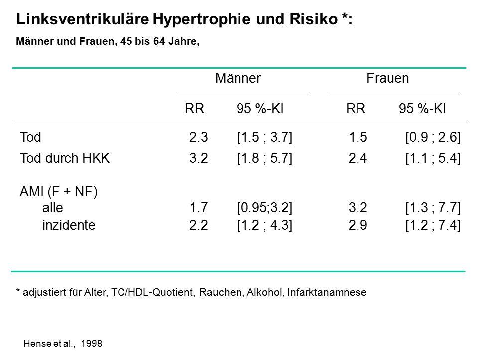 Linksventrikuläre Hypertrophie und Risiko *: Männer und Frauen, 45 bis 64 Jahre, MännerFrauen RR95 %-KIRR Tod2.3[1.5 ; 3.7]1.5 [0.9 ; 2.6] Tod durch HKK3.2[1.8 ; 5.7]2.4 [1.1 ; 5.4] AMI (F + NF) alle1.7[0.95;3.2]3.2[1.3 ; 7.7] inzidente2.2[1.2 ; 4.3]2.9[1.2 ; 7.4] * adjustiert für Alter, TC/HDL-Quotient, Rauchen, Alkohol, Infarktanamnese 95 %-KI Hense et al., 1998