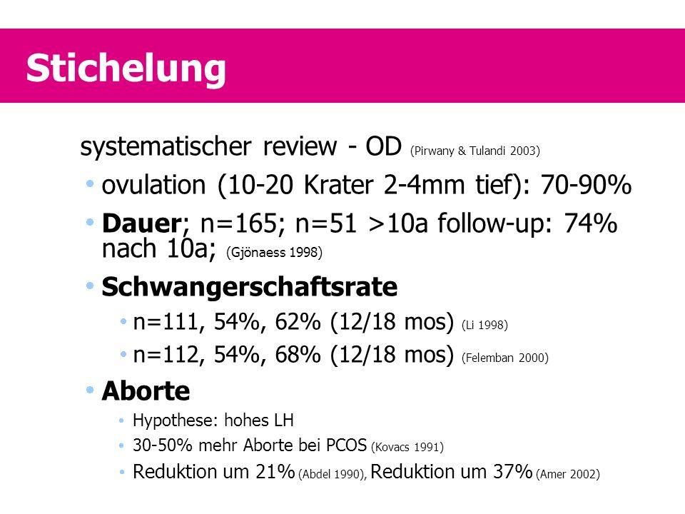 Stichelung systematischer review - OD (Pirwany & Tulandi 2003)  ovulation (10-20 Krater 2-4mm tief): 70-90%  Dauer; n=165; n=51 >10a follow-up: 74% nach 10a; (Gjönaess 1998)  Schwangerschaftsrate  n=111, 54%, 62% (12/18 mos) (Li 1998)  n=112, 54%, 68% (12/18 mos) (Felemban 2000)  Aborte  Hypothese: hohes LH  30-50% mehr Aborte bei PCOS (Kovacs 1991)  Reduktion um 21% (Abdel 1990), Reduktion um 37% (Amer 2002)