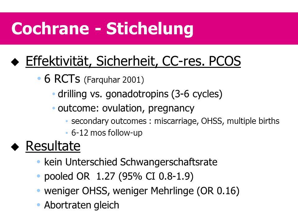 Cochrane - Stichelung  Effektivität, Sicherheit, CC-res. PCOS  6 RCTs (Farquhar 2001)  drilling vs. gonadotropins (3-6 cycles)  outcome: ovulation