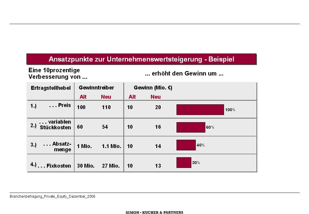 PE-Häuser mit Deals >30 Mio.€ PE-Häuser mit Deals <30 Mio.