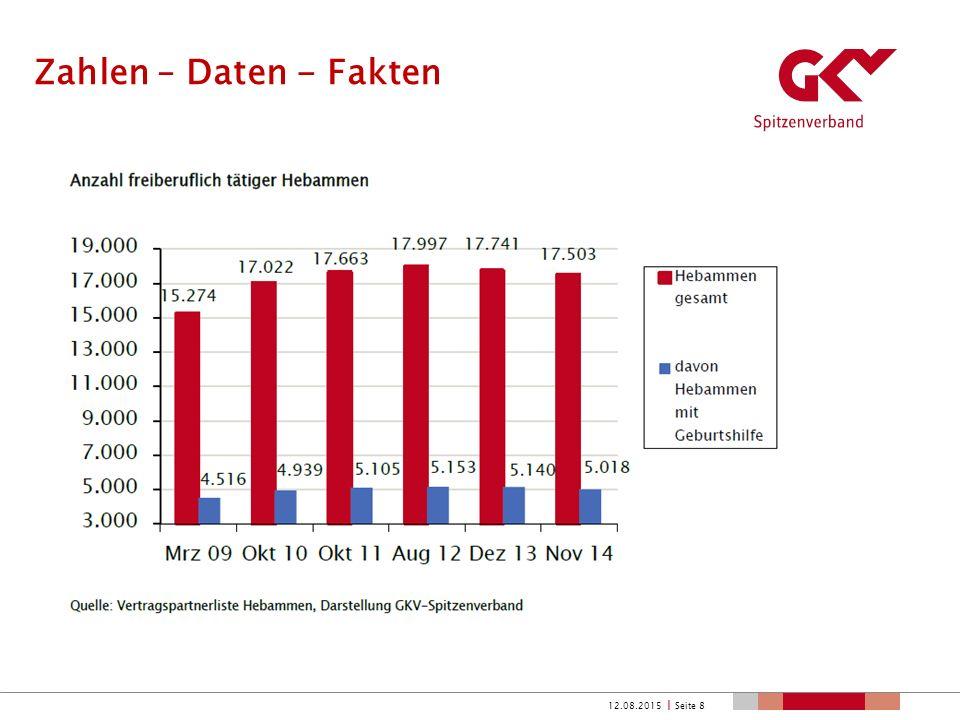 Zahlen – Daten - Fakten 12.08.2015  Seite 9