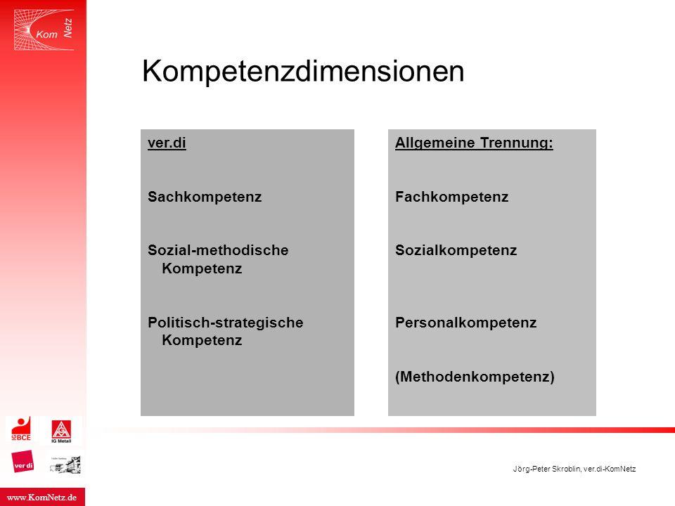 www.KomNetz.de Jörg-Peter Skroblin, ver.di-KomNetz Kompetenzdimensionen Allgemeine Trennung: Fachkompetenz Sozialkompetenz Personalkompetenz (Methoden