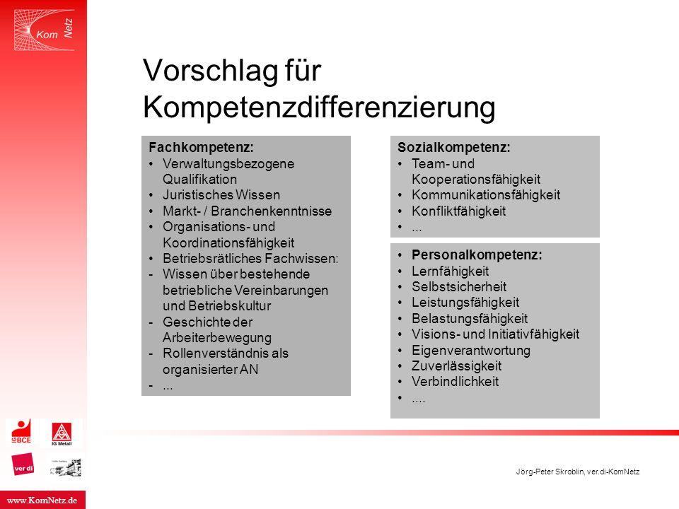 www.KomNetz.de Jörg-Peter Skroblin, ver.di-KomNetz Vorschlag für Kompetenzdifferenzierung Personalkompetenz: Lernfähigkeit Selbstsicherheit Leistungsf