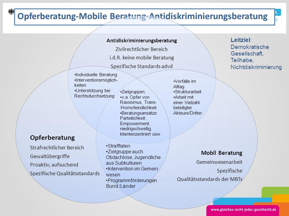 Opferberatung-Mobile Beratung-Antidiskriminierungsberatung Antidiskriminierungsberatung Zivilrechtlicher Bereich i.d.R. keine mobile Beratung Spezifis