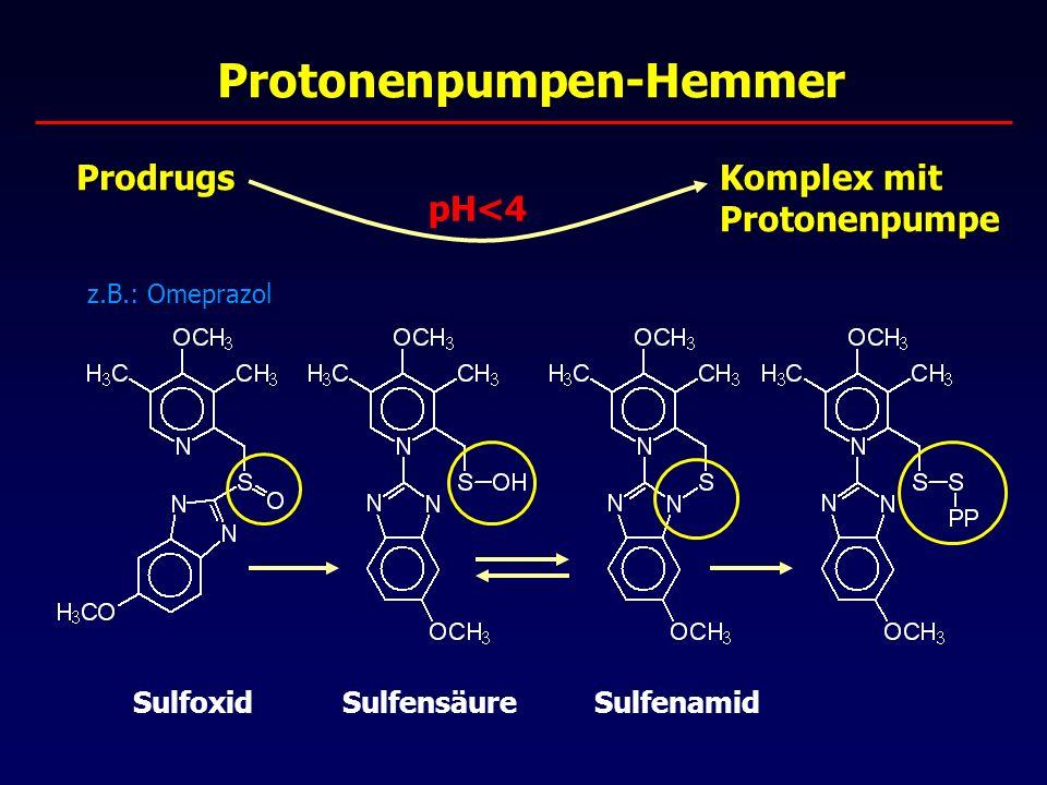 Protonenpumpen-Hemmer ProdrugsKomplex mit Protonenpumpe z.B.: Omeprazol pH<4 SulfoxidSulfensäureSulfenamid
