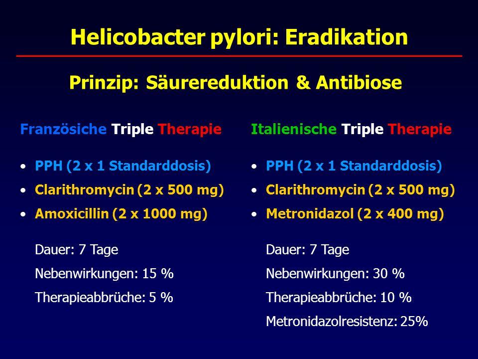 Helicobacter pylori: Eradikation Französiche Triple Therapie PPH (2 x 1 Standarddosis) Clarithromycin (2 x 500 mg) Amoxicillin (2 x 1000 mg) Dauer: 7 Tage Nebenwirkungen: 15 % Therapieabbrüche: 5 % Prinzip: Säurereduktion & Antibiose Italienische Triple Therapie PPH (2 x 1 Standarddosis) Clarithromycin (2 x 500 mg) Metronidazol (2 x 400 mg) Dauer: 7 Tage Nebenwirkungen: 30 % Therapieabbrüche: 10 % Metronidazolresistenz: 25%